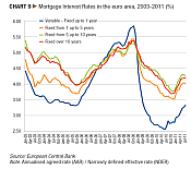 Mortgage Interest Rates in EU 2003-2011